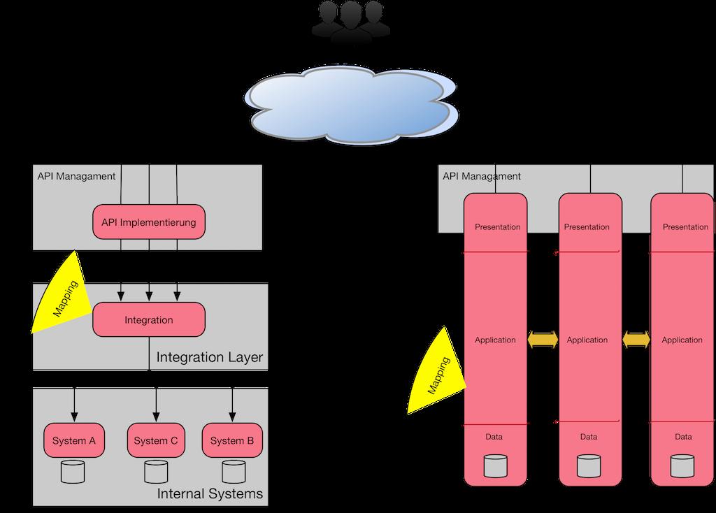 API_Architecture